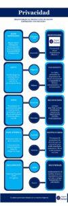 Infografía Transparencia AECS Asociación Emprende con Sentido
